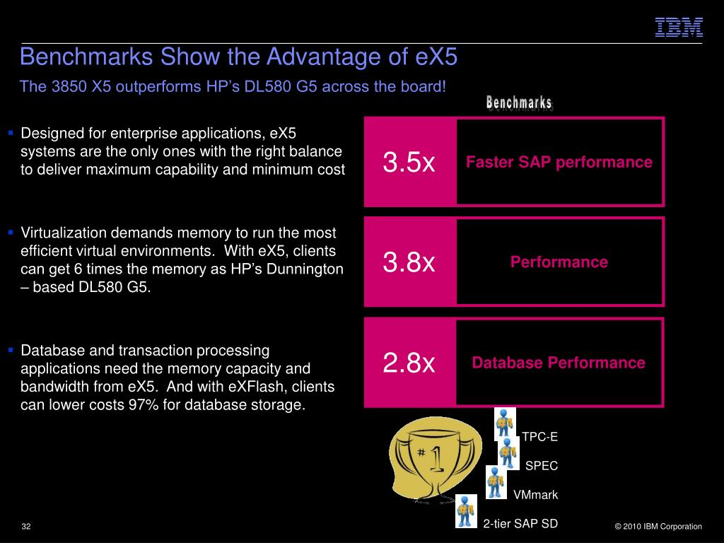 Benchmarks Show the Advantage of eX5