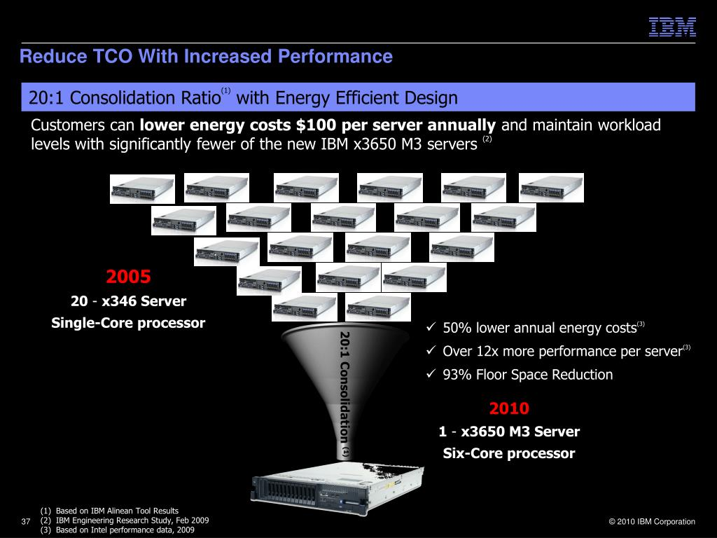 Reduce TCO With Increased Performance