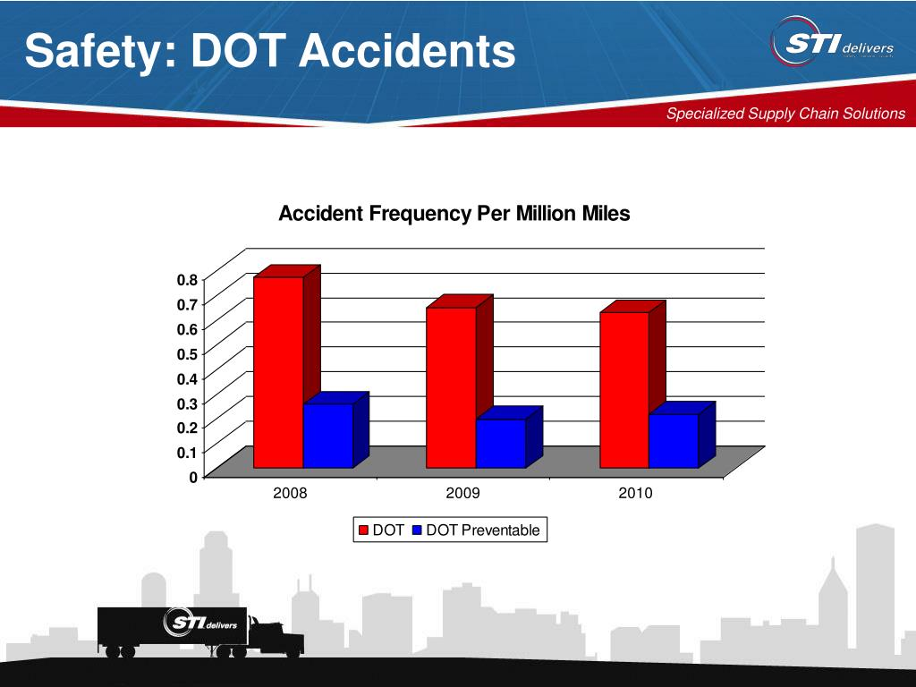 Safety: DOT Accidents