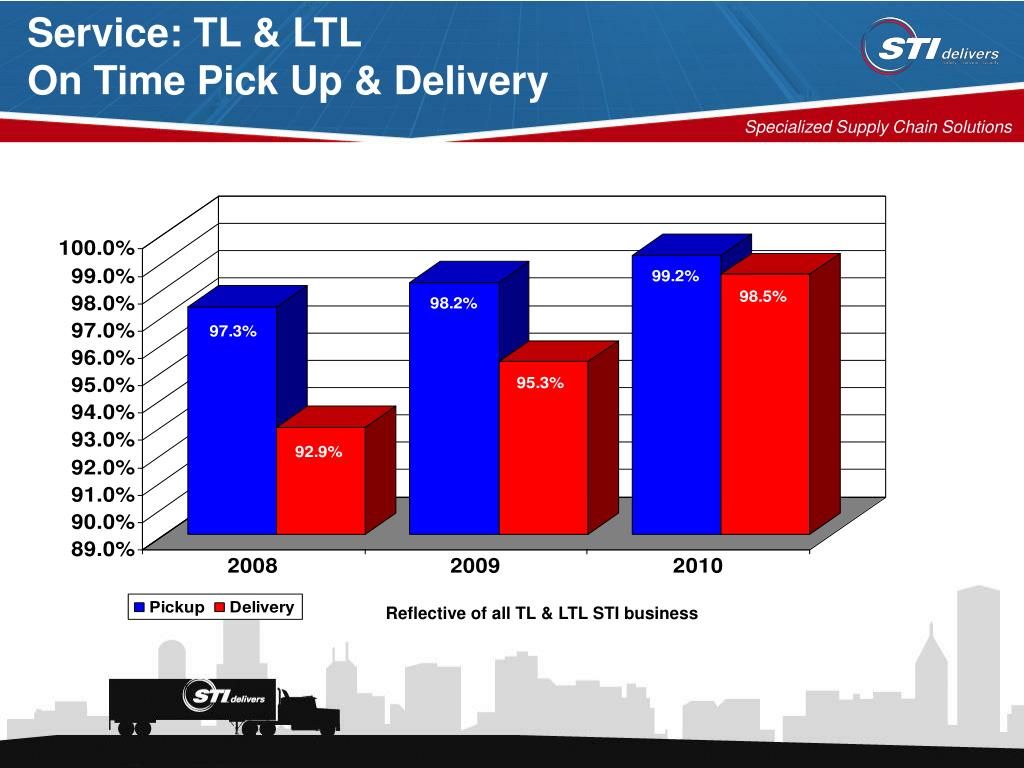 Service: TL & LTL