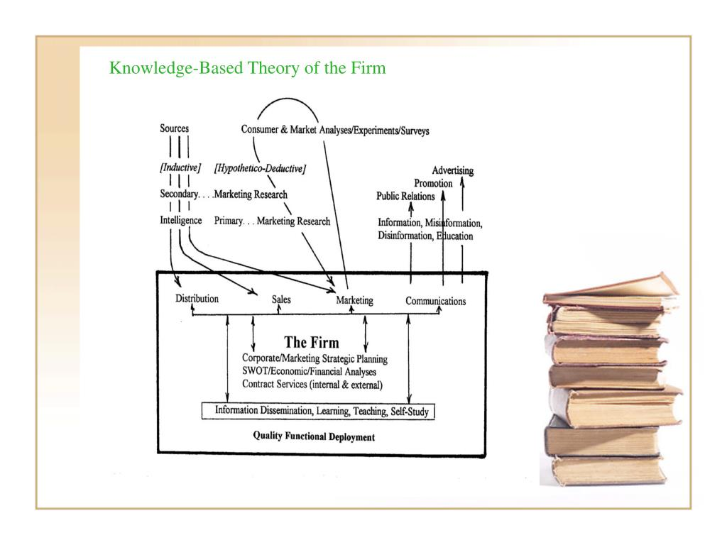 Knowledge-Based Theory of the Firm
