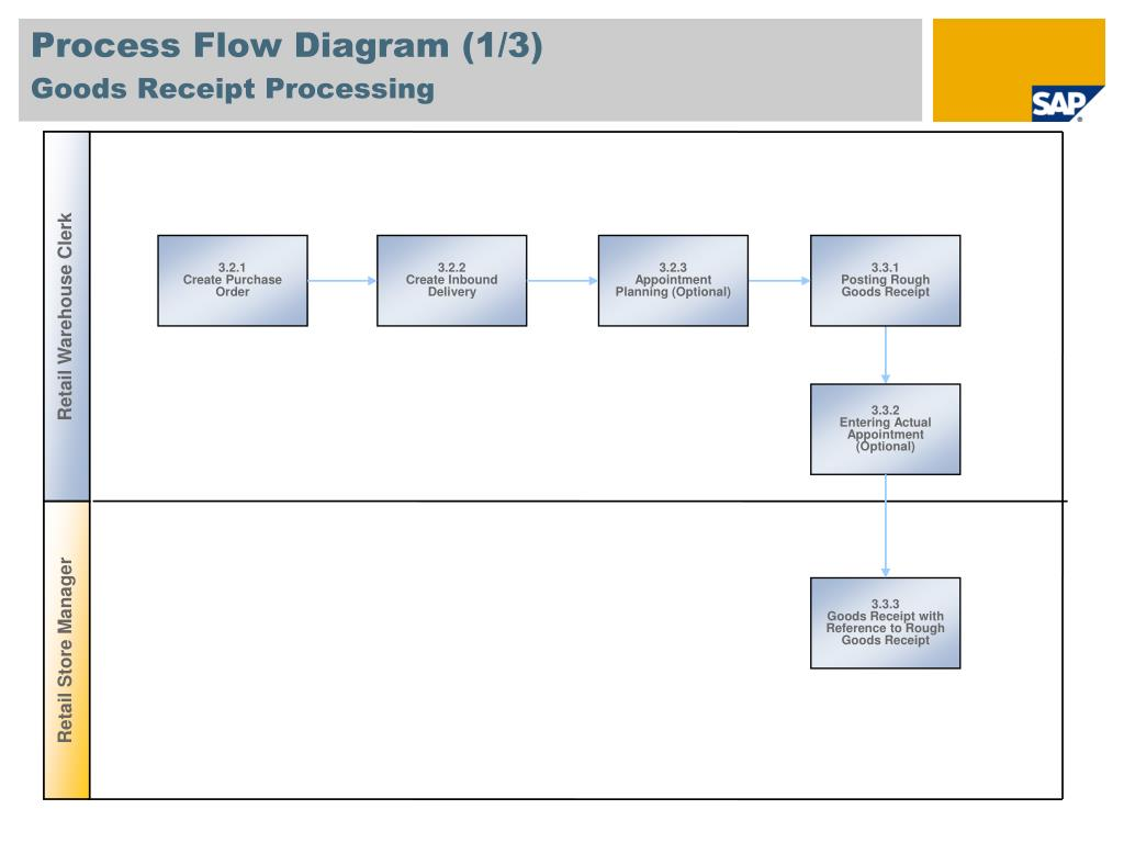 PPT - Warehouse and DC Management (Lean WM) SAP Best Practices for