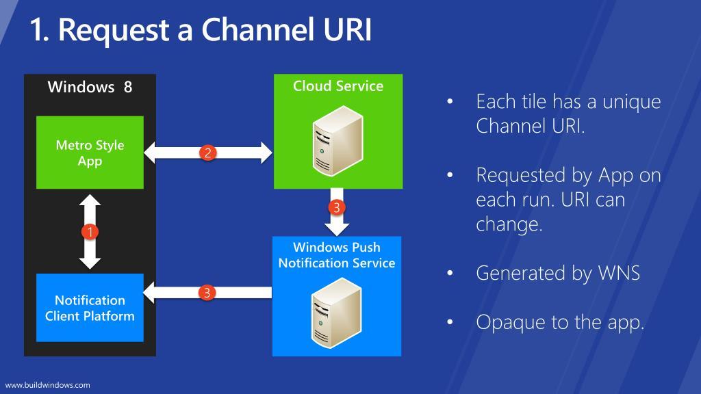 1. Request a Channel URI