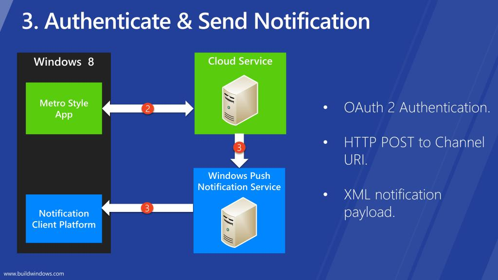 3. Authenticate & Send Notification