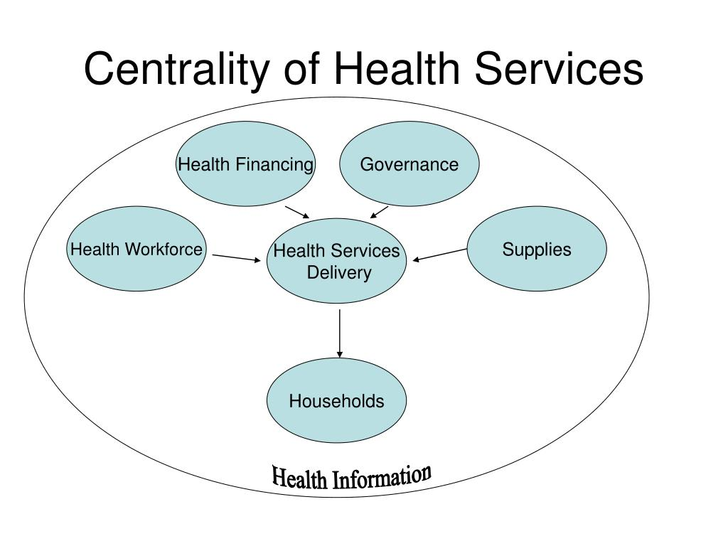 Centrality of Health Services