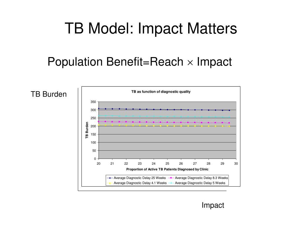 TB Model: Impact Matters
