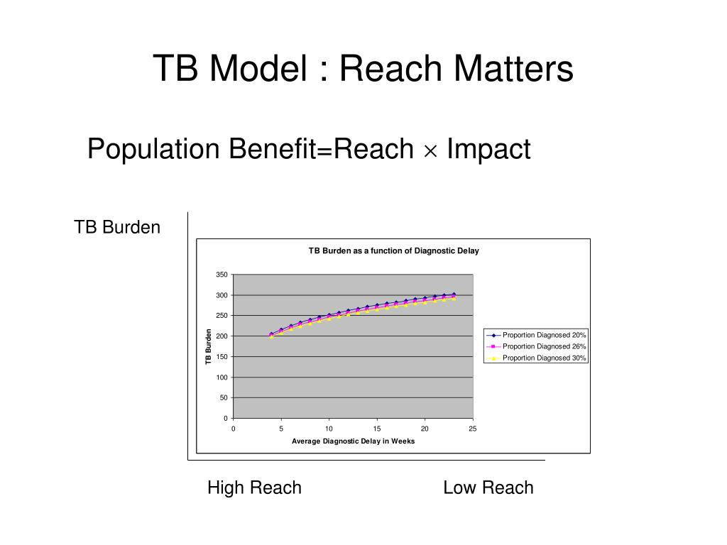 TB Model : Reach Matters