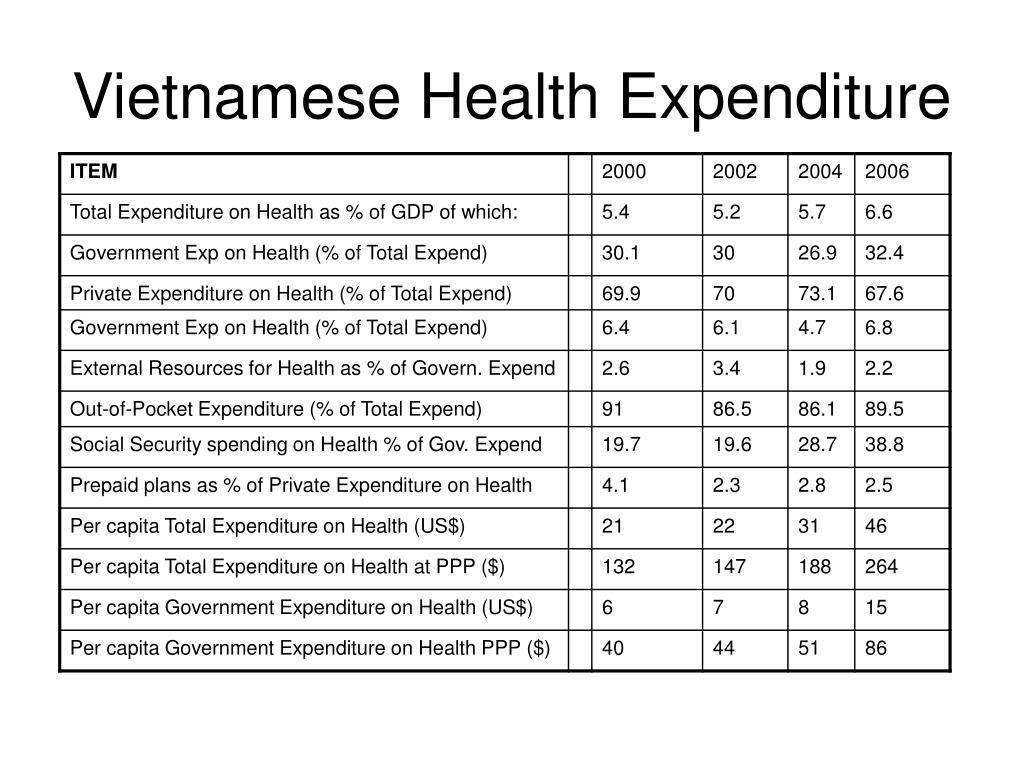 Vietnamese Health Expenditure