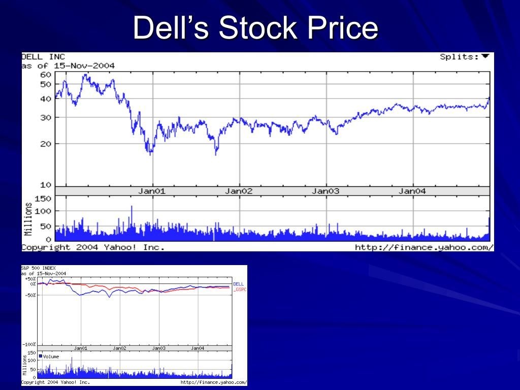 Dell's Stock Price