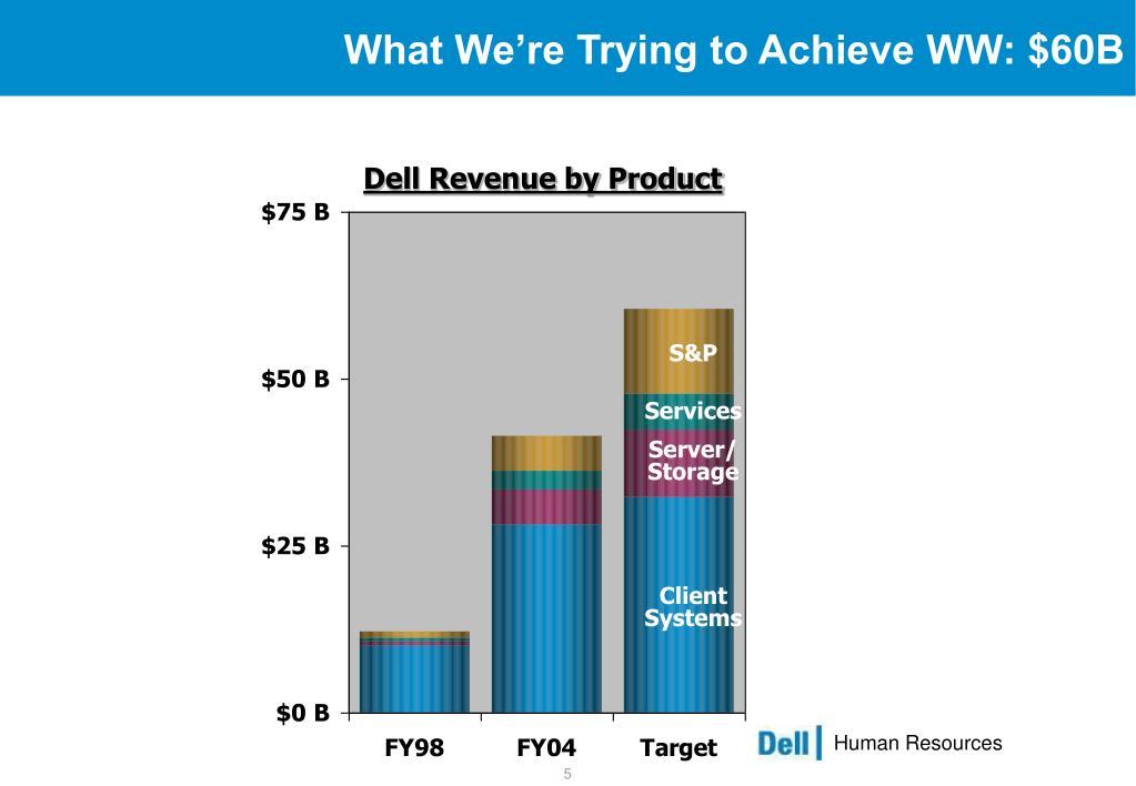 What We're Trying to Achieve WW: $60B