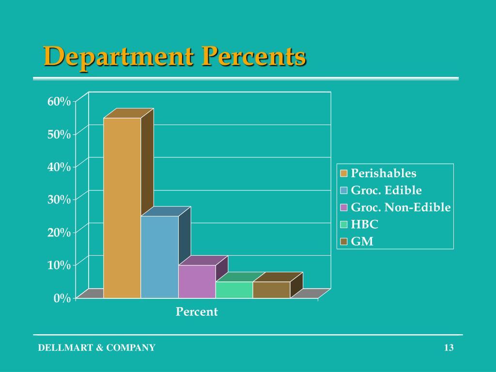 Department Percents
