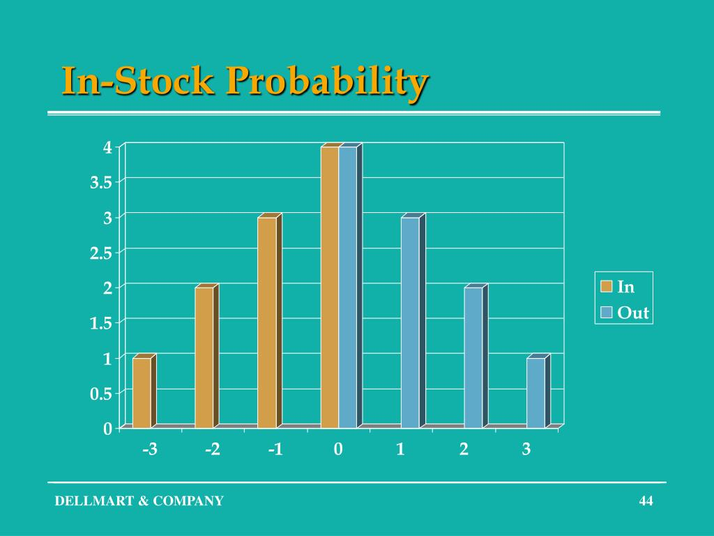 In-Stock Probability
