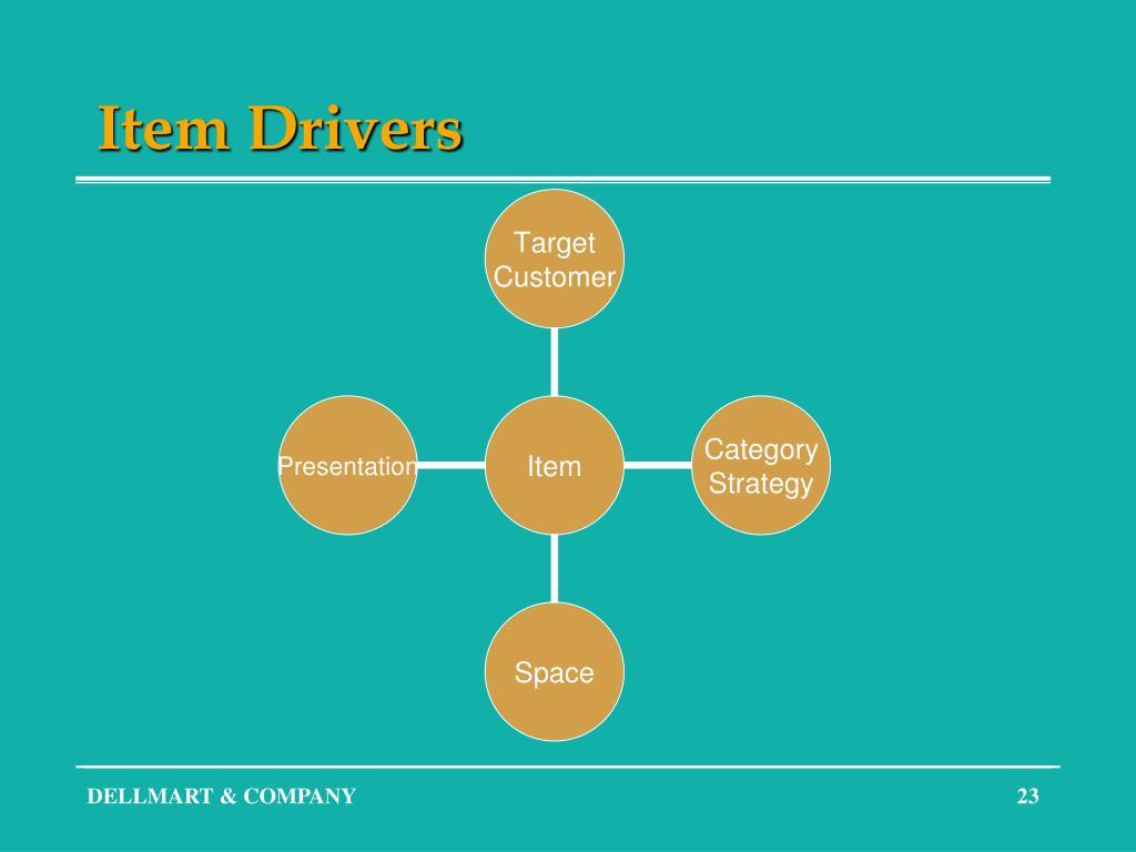 Item Drivers