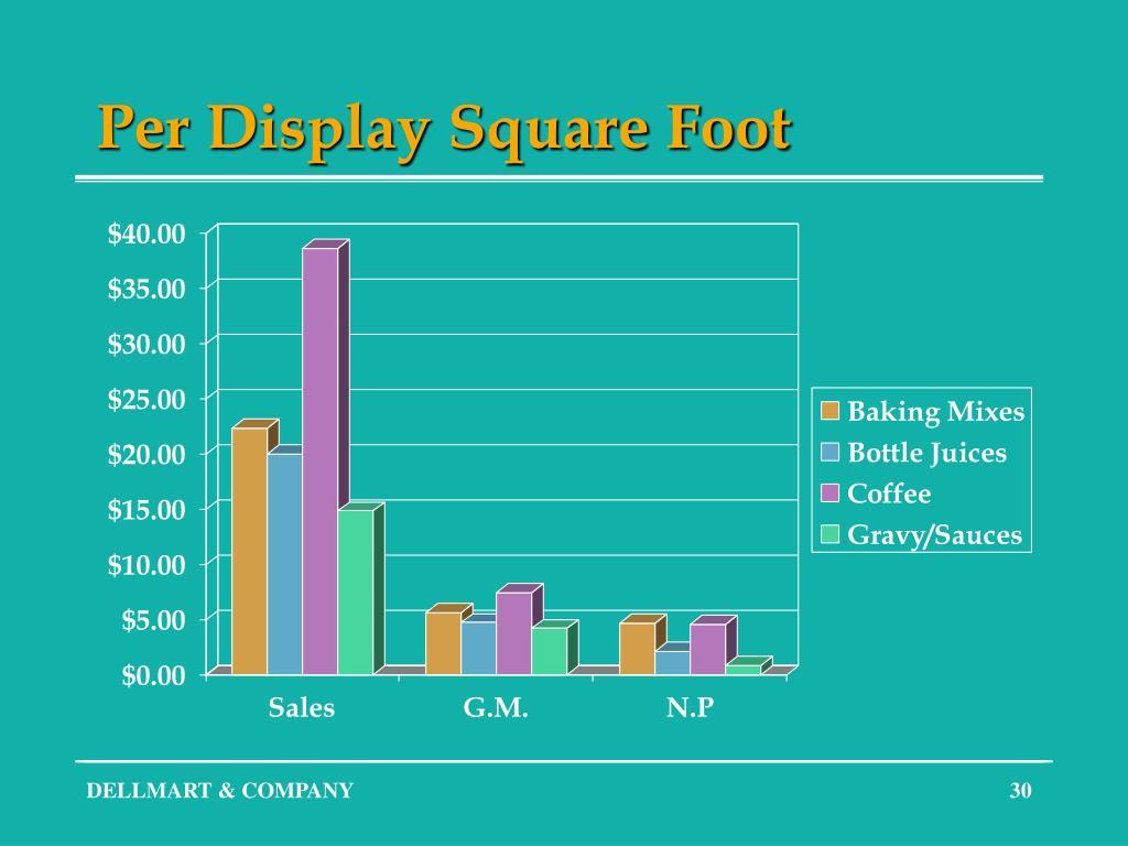 Per Display Square Foot