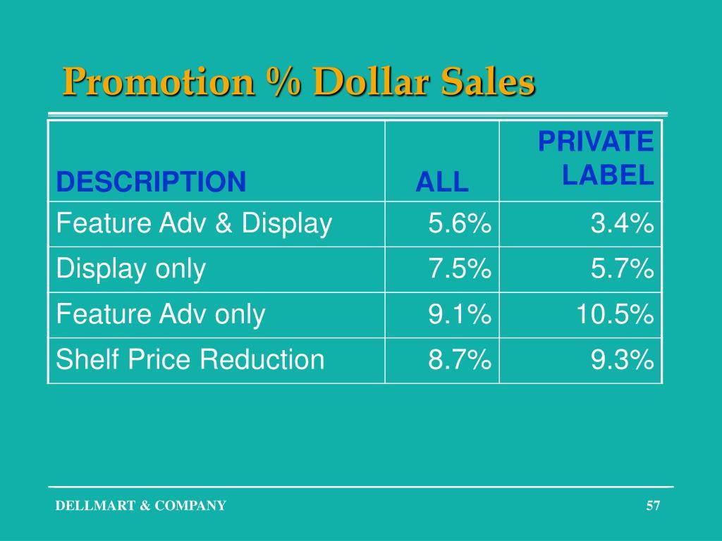 Promotion % Dollar Sales
