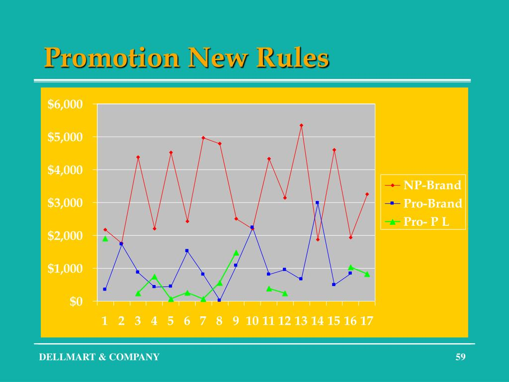 Promotion New Rules