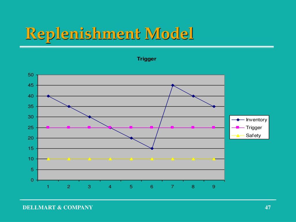 Replenishment Model