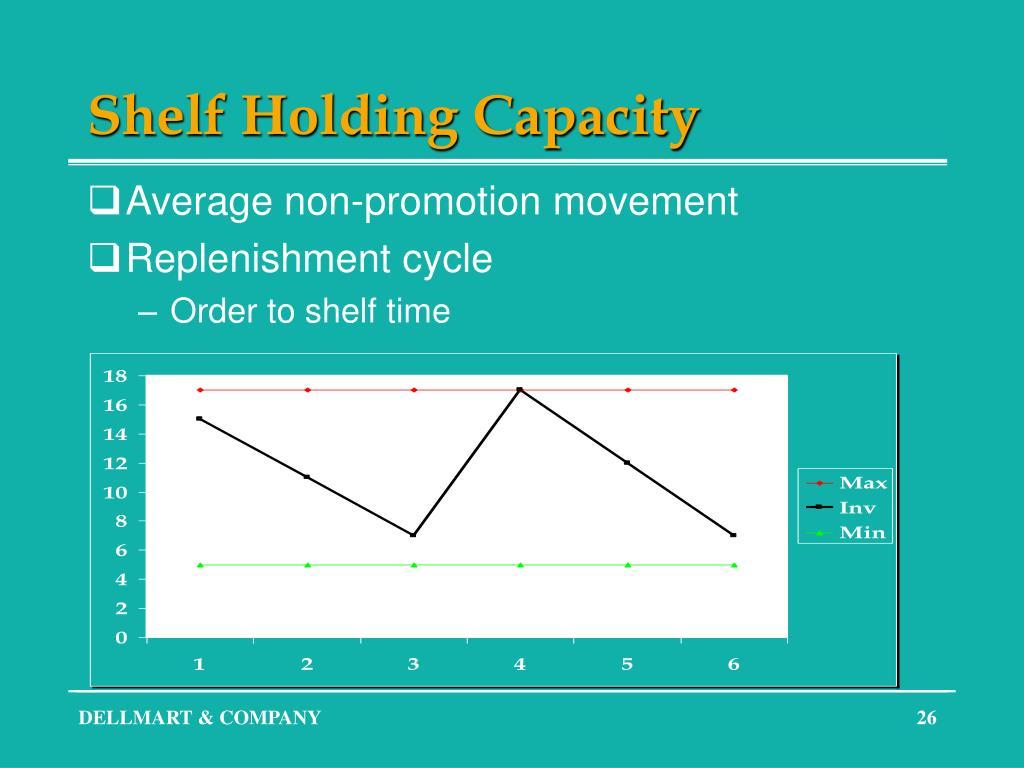 Shelf Holding Capacity