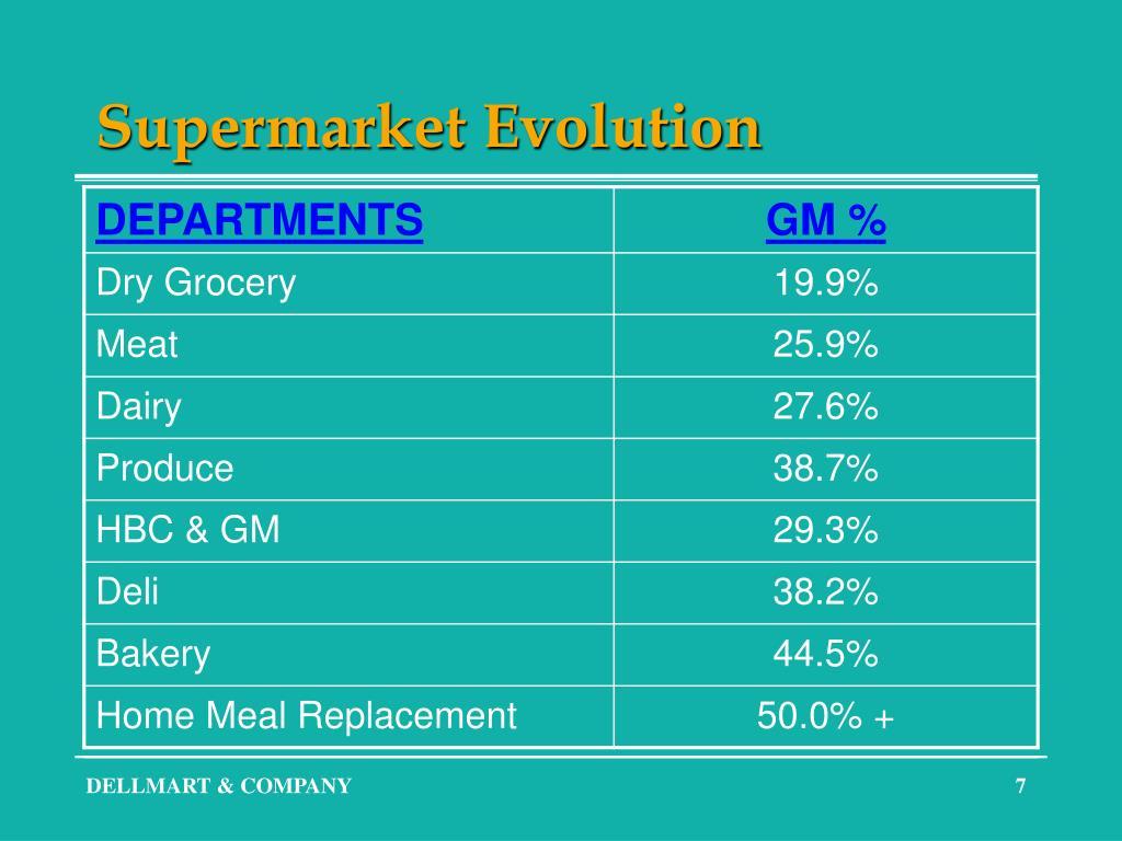 Supermarket Evolution