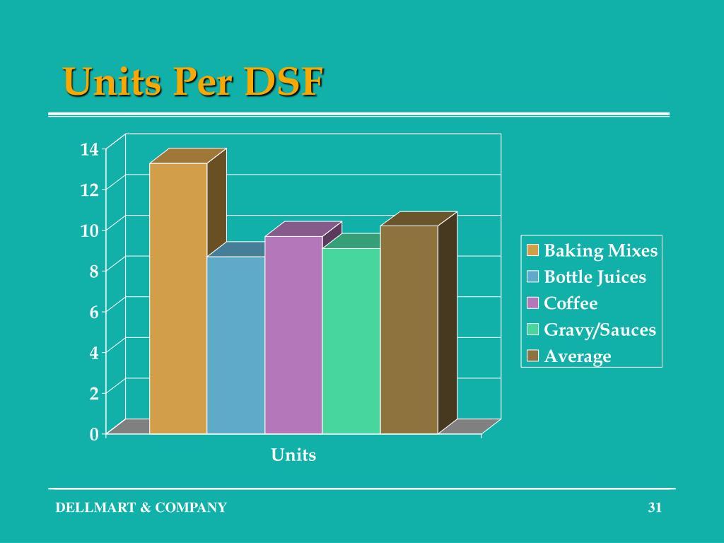 Units Per DSF