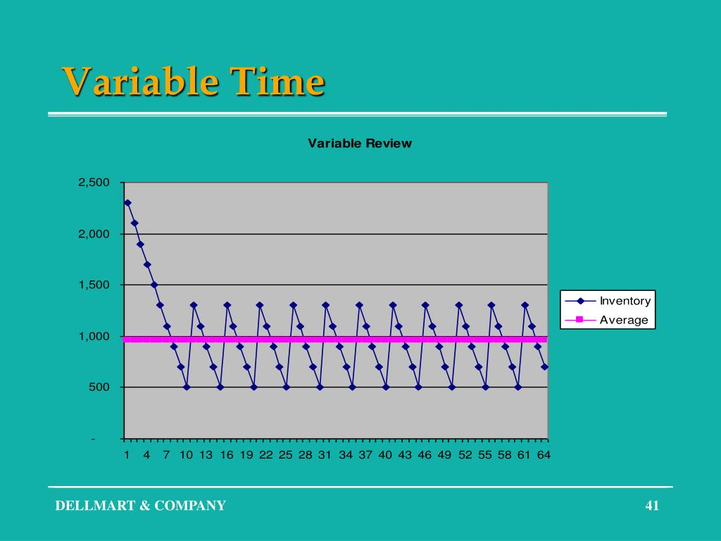 Variable Time
