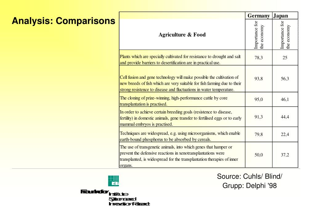 Analysis: Comparisons