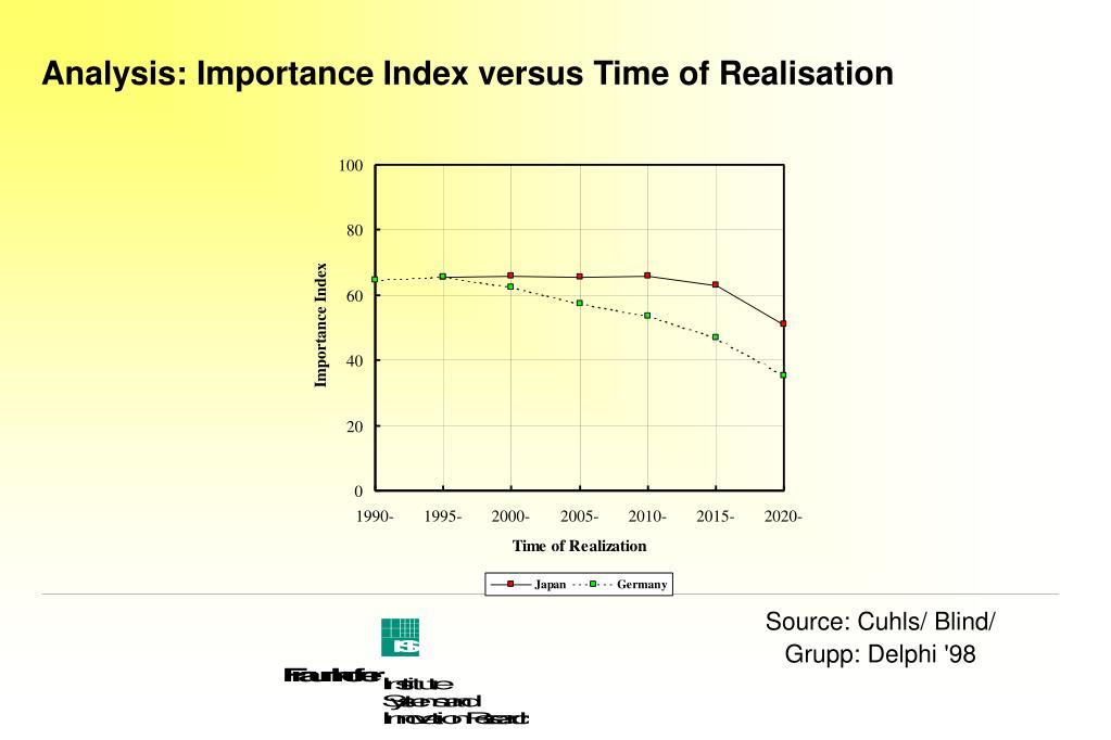 Analysis: Importance Index versus Time of Realisation