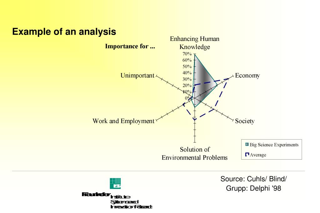 Example of an analysis