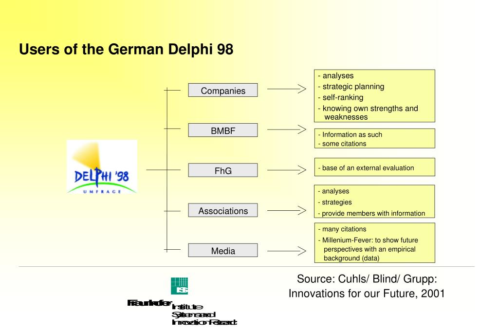 Users of the German Delphi 98