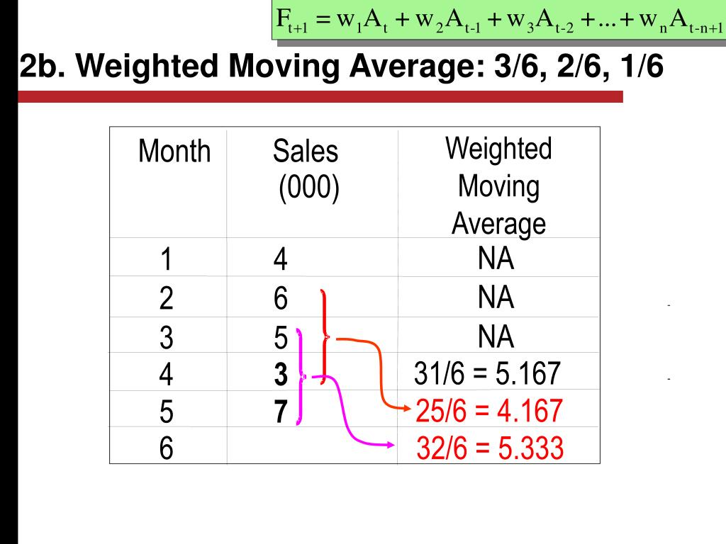 2b. Weighted Moving Average: 3/6, 2/6, 1/6