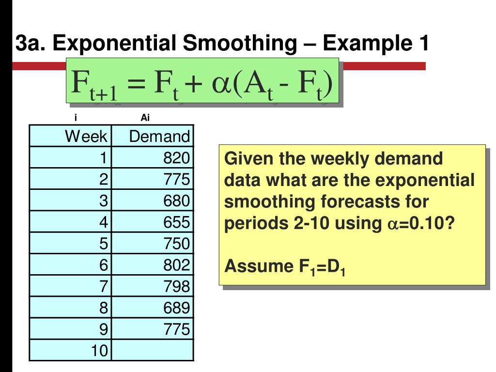 3a. Exponential Smoothing – Example 1