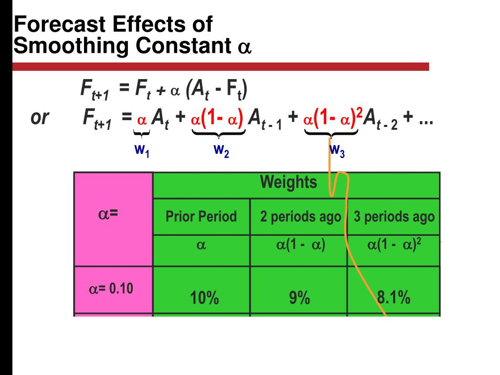 Forecast Effects of