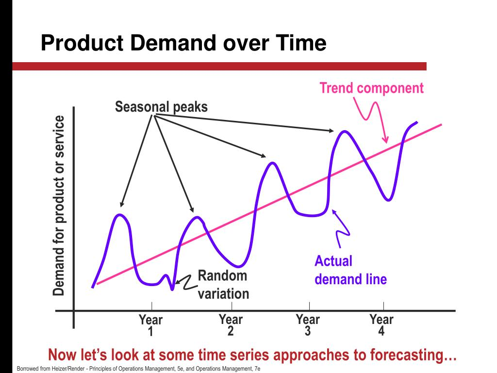 Product Demand over Time