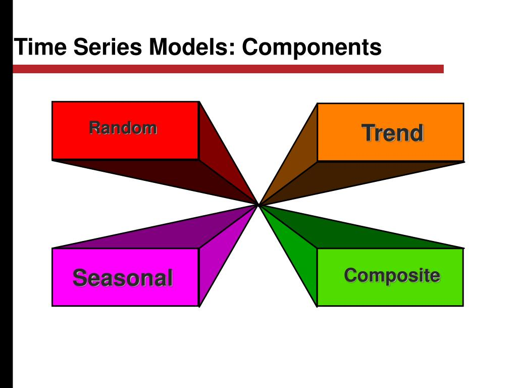 Time Series Models: Components