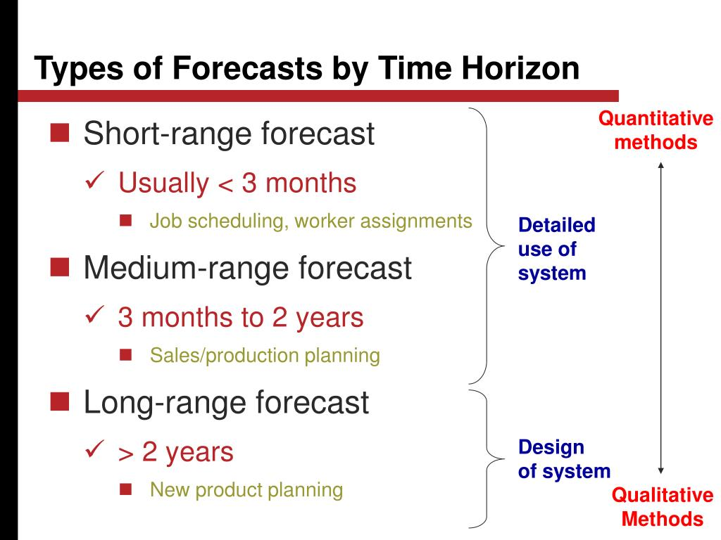 Types of Forecasts by Time Horizon