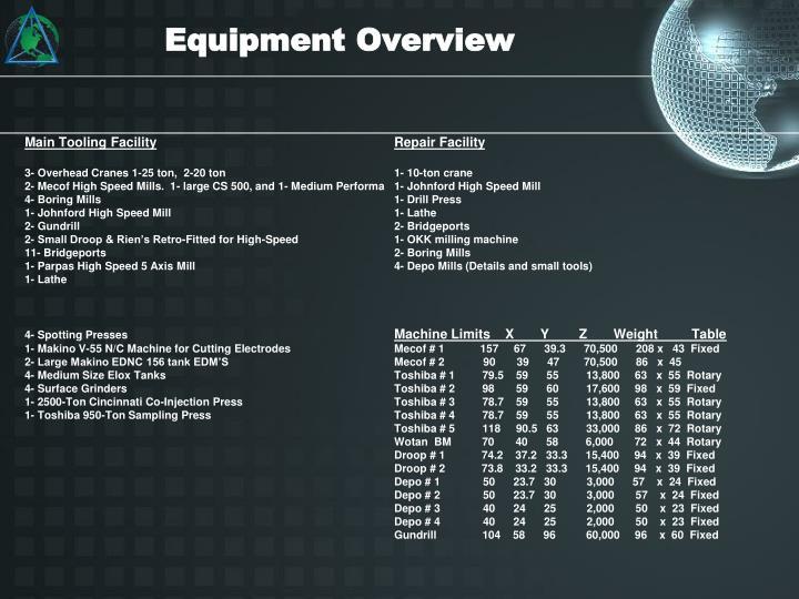Equipment Overview