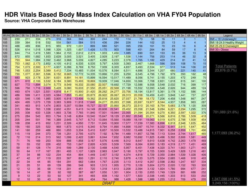 HDR Vitals Based Body Mass Index Calculation on VHA FY04 Population