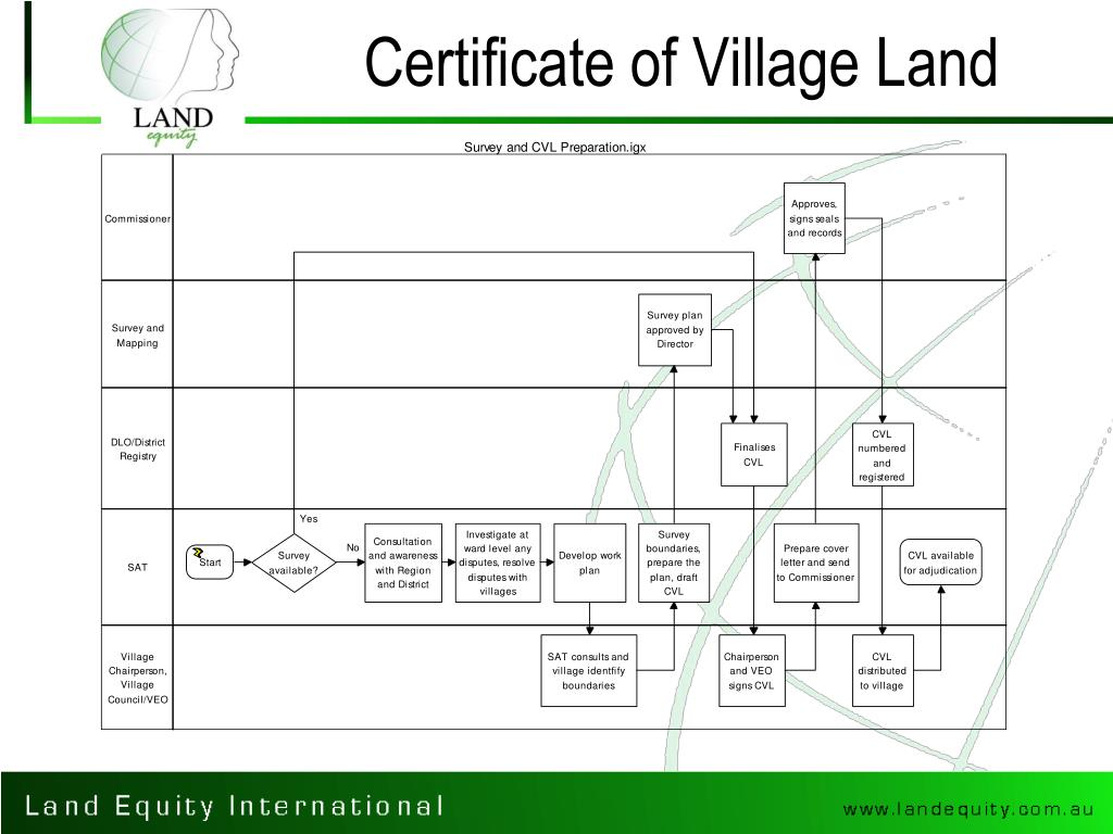 Certificate of Village Land