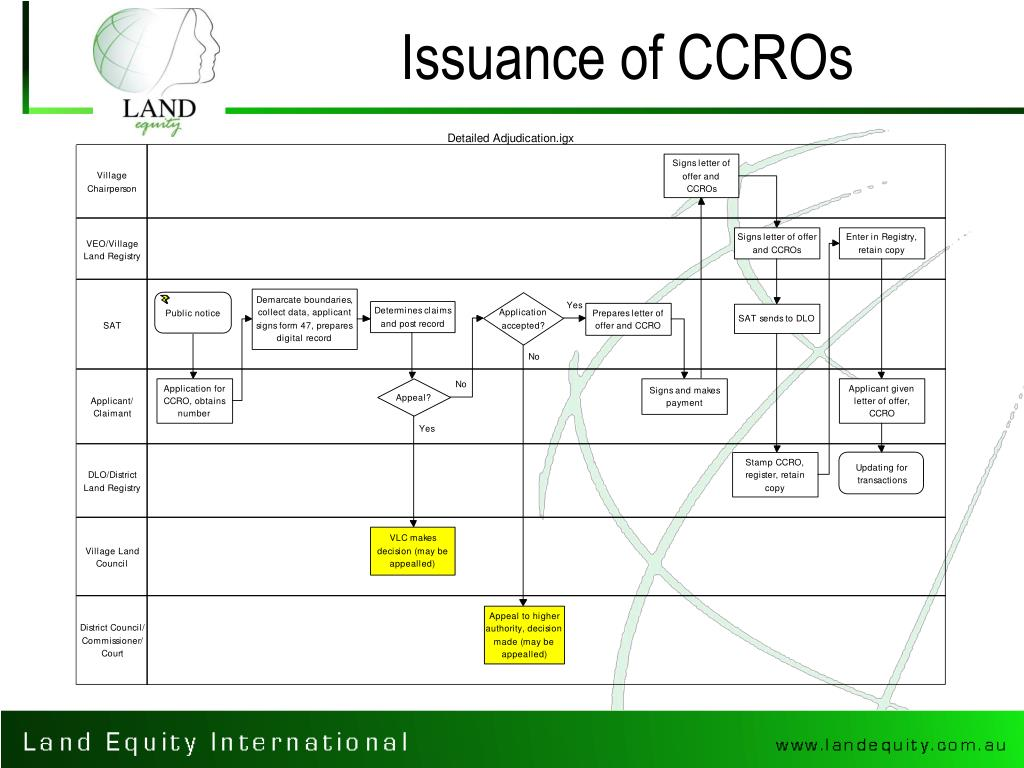 Issuance of CCROs