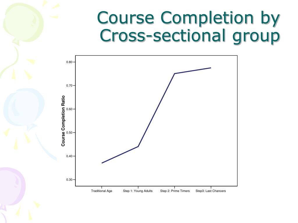 Course Completion by