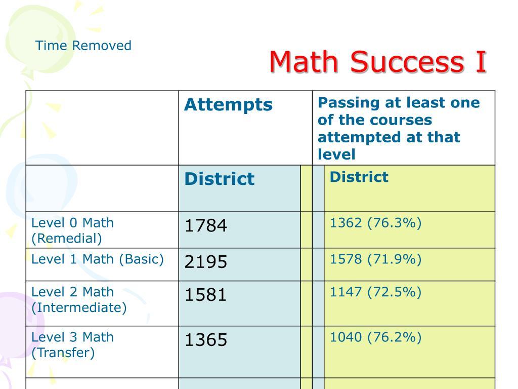 Math Success I