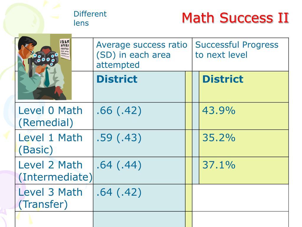 Math Success II