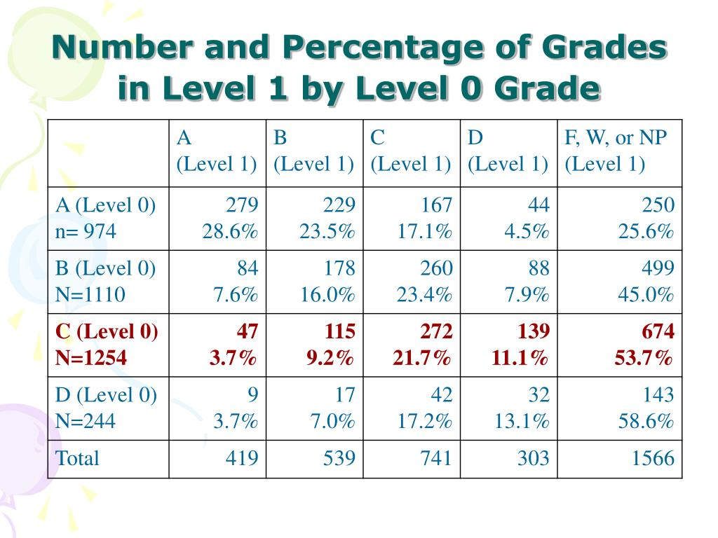 Number and Percentage of Grades in Level 1 by Level 0 Grade