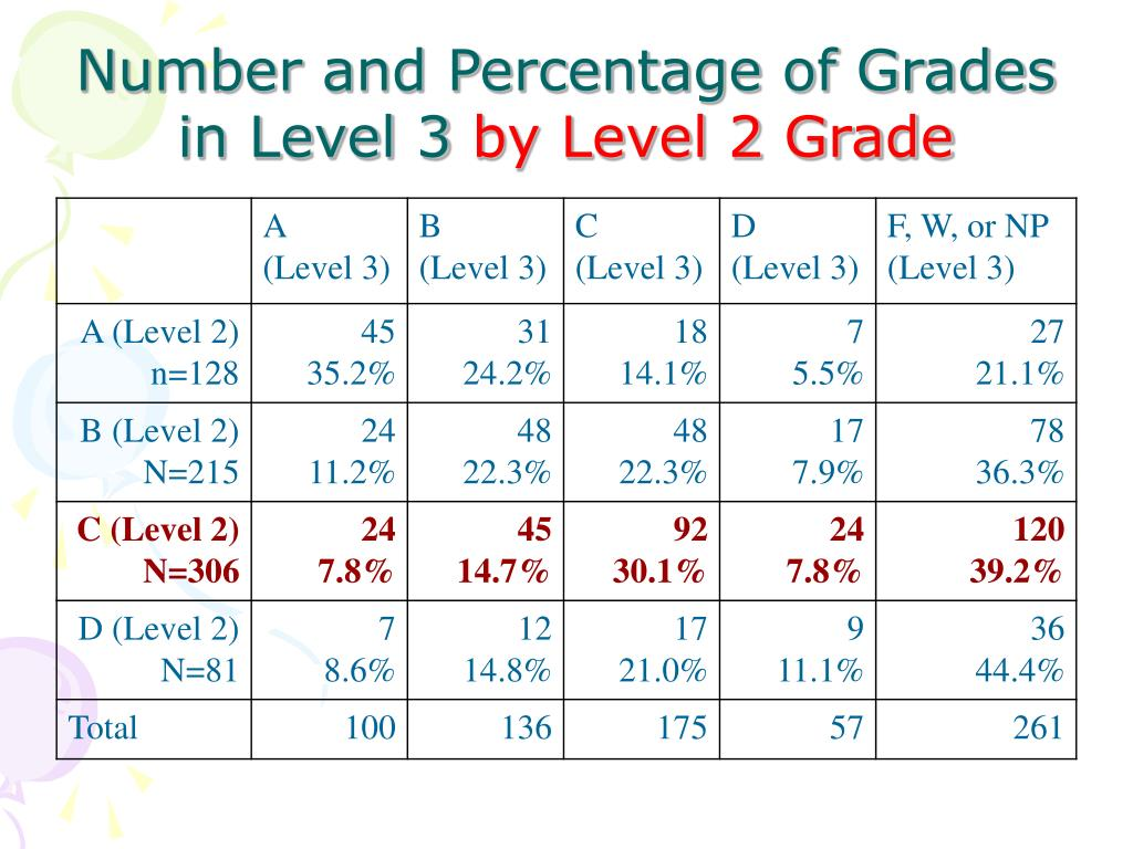 Number and Percentage of Grades in Level 3