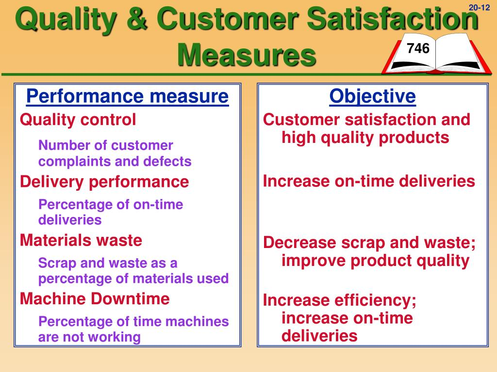 Performance measure