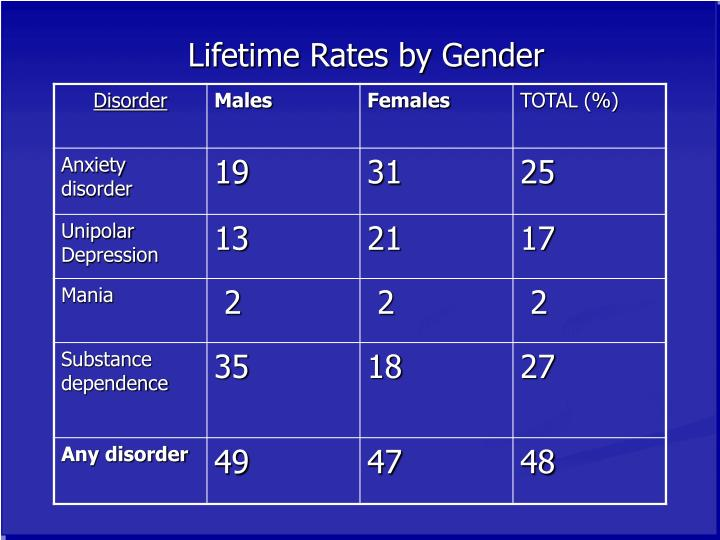 Lifetime rates by gender