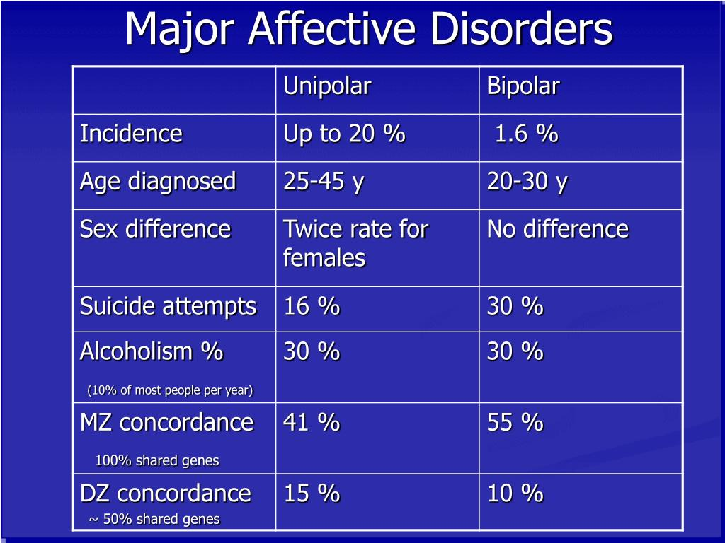 Major Affective Disorders
