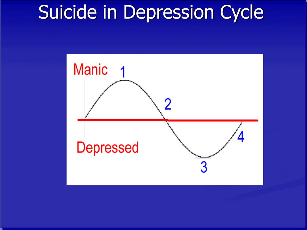 Suicide in Depression Cycle