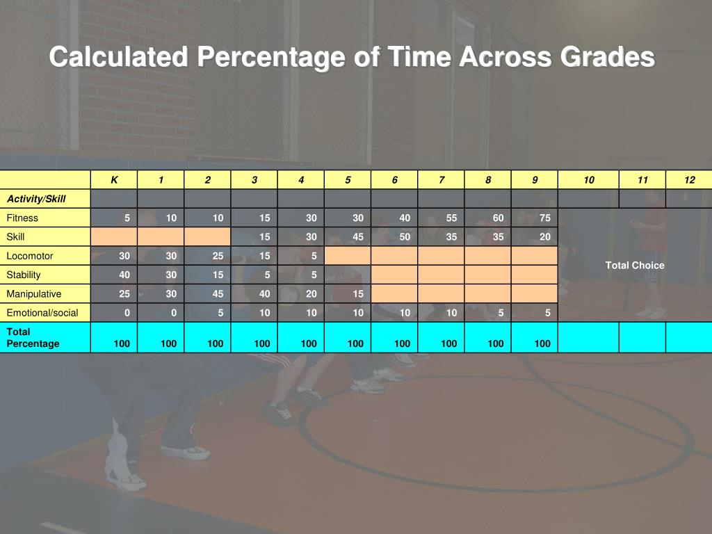 Calculated Percentage of Time Across Grades