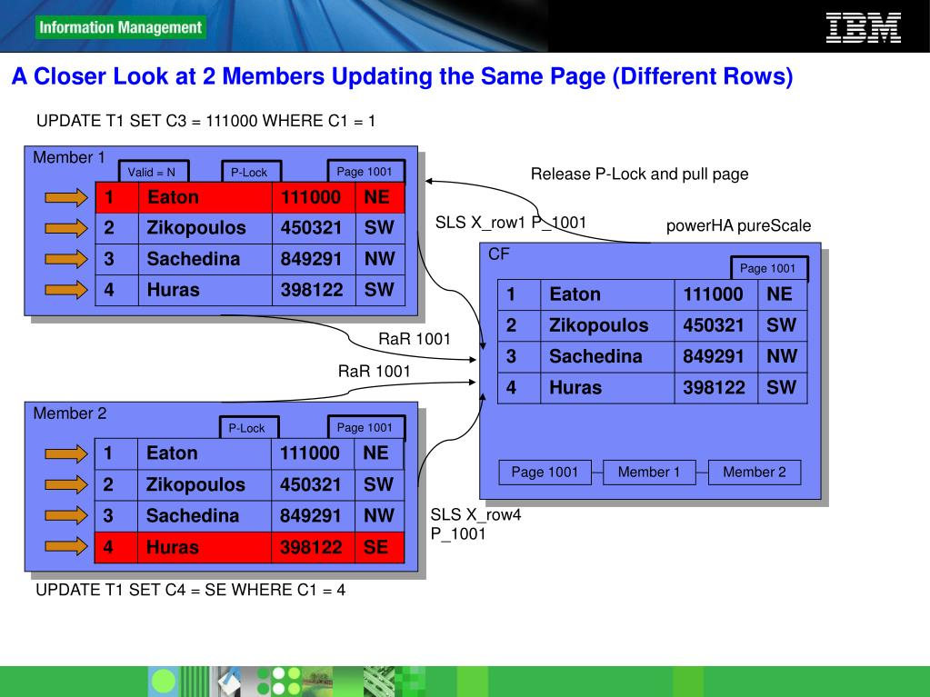 A Closer Look at 2 Members Updating the Same Page (Different Rows)